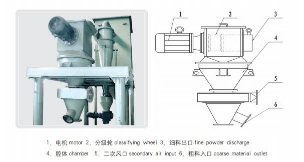 Series HFW Pneumatic Classifier1