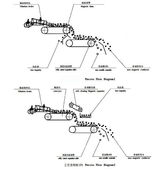 Series HTECS Eddy Current Separator03